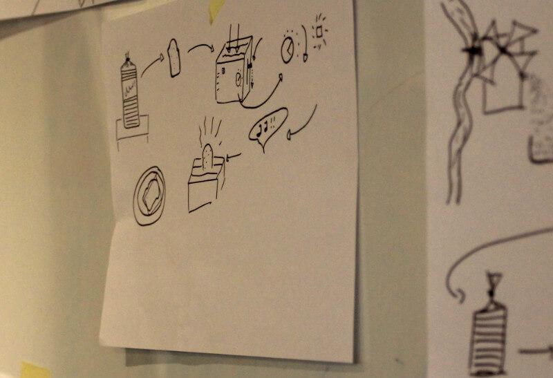 Workshop Methoden Draw Toast