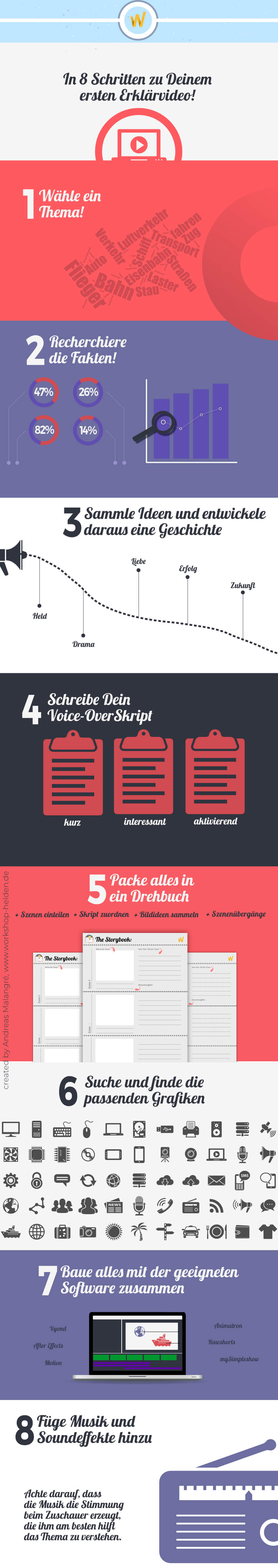 Infografik zum Thema Erklärvideo erstellen
