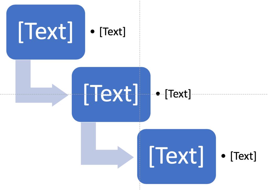 Flussdiagramm zur Verwendung in einem Schaubild