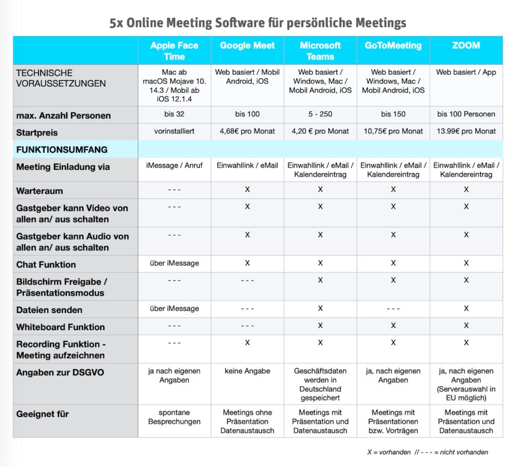 Tabelle: 5 Online Meeting Software Anbieter