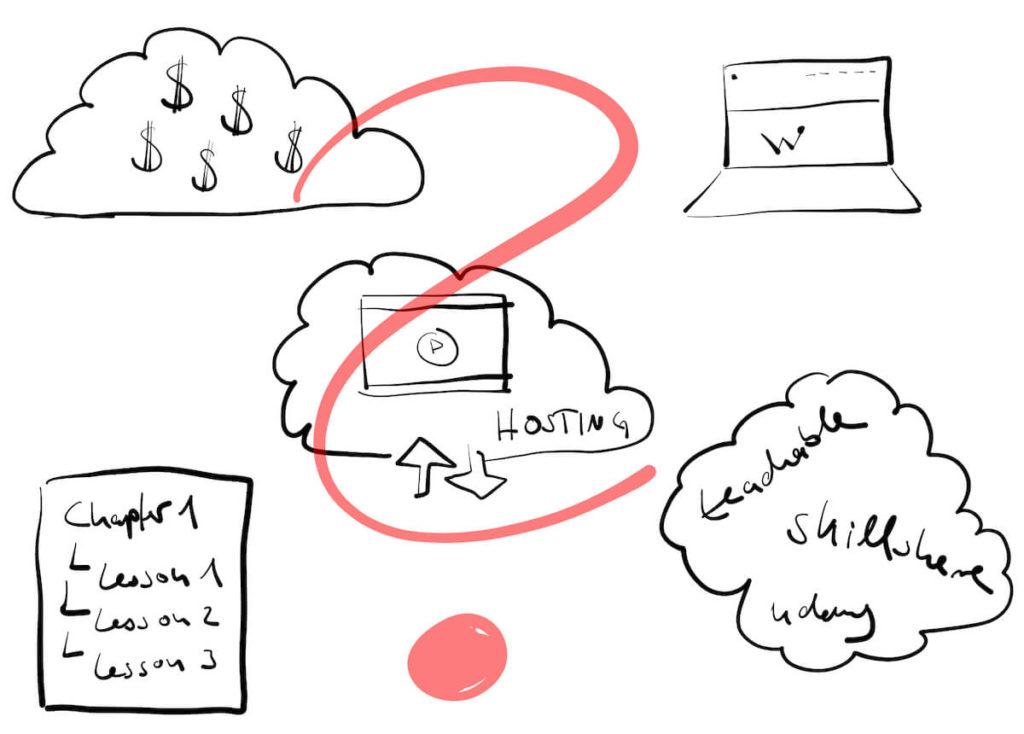 Online Kurs Lösungen