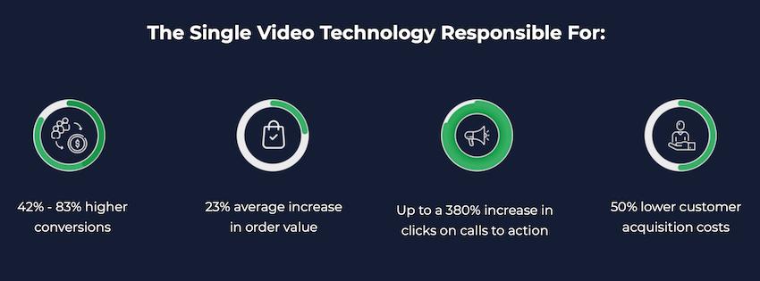 Vorteile interaktiver Videos
